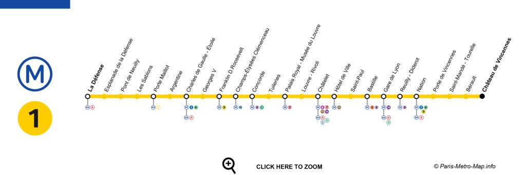 kort metro paris linje 1